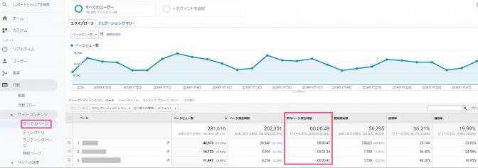 Googleアナリティクス「平均ページ滞在時間」の確認画面