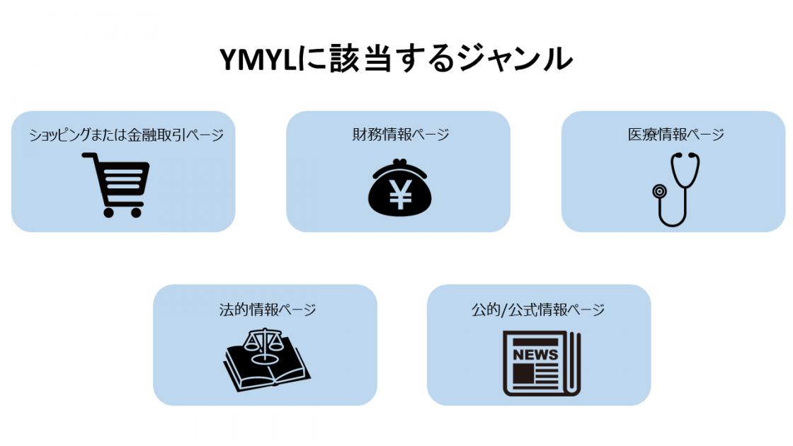 YMYLに該当するジャンルについて