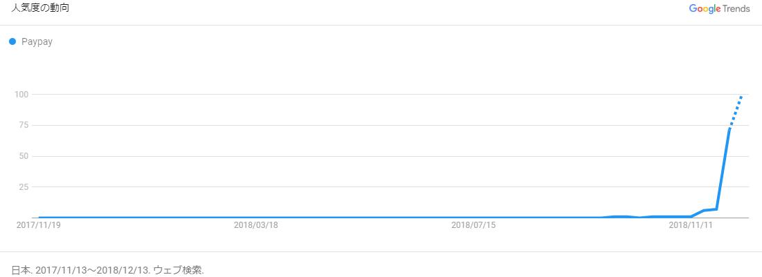 GoogleトレンドPaypayの検索例