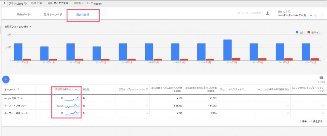 キーワードプランナー「検索のボリュームと予測のデータを確認する」画面